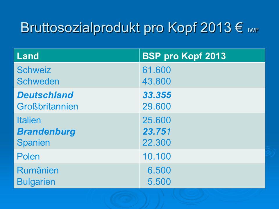 Bruttosozialprodukt pro Kopf 2013 € IWF LandBSP pro Kopf 2013 Schweiz Schweden 61.600 43.800 Deutschland Großbritannien 33.355 29.600 Italien Brandenb