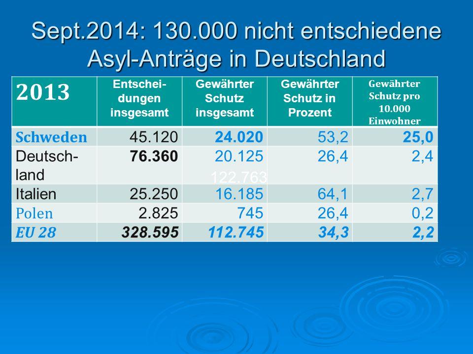 Sept.2014: 130.000 nicht entschiedene Asyl-Anträge in Deutschland 2013 Entschei- dungen insgesamt Gewährter Schutz insgesamt Gewährter Schutz in Proze