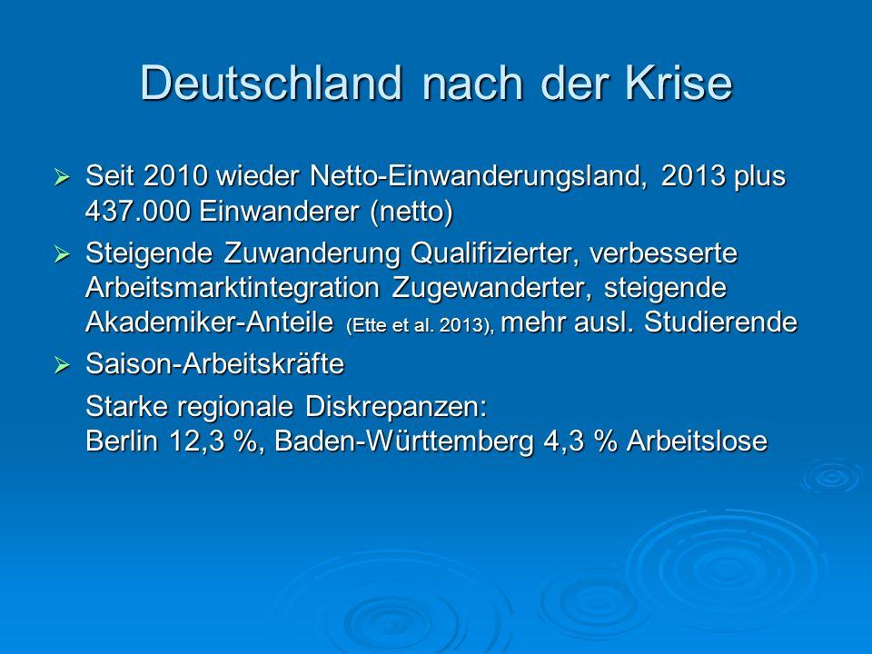 Netto-Migration nach Deutschland 2011: Re-Europäisierung Abwanderung 2011 Schweiz 11.399* Türkei 1.735 *CH-Statistik:14.865 Zuwanderung 2011 Polen 66.000 Rumänien 36.000 Bulgarien 22.000 Ungarn 17.000 Griechenland 14.000 Italien 9.700 Insgesamt Deutsche Ausländer + 279.000 - 24.000 + 303.000