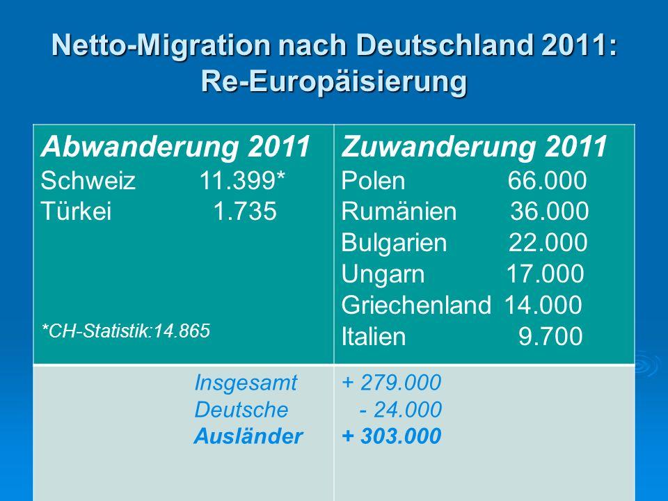 Migration nach Deutschland 2012: mehr und mehr aus der EU Netto- Auswanderung nach: Schweiz 8.948 Türkei 4.147 Netto-Zuwanderung Aus: Polen 69.900 Rumänien 45.812 Bulgarien 25.121 Ungarn 26.208 Griechenland 22.923 Italien 21.716 Spanien 20.539 Nettomigration +369.149 Deutsche -18.205 Ausländer + 387.149 Aus der EU 27 273.433 EU 15 84.832 Asien 55.420