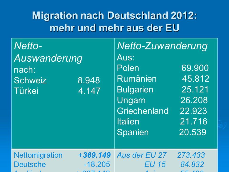 Migration nach Deutschland 2013: mehr und mehr aus der EU Netto- Auswanderung nach: Schweiz 9.007 Türkei 6.437 Netto-Zuwanderung Polen 72.938 Rumänien 50.342 Italien 32.862 Ungarn 24.312 Spanien 23.993 Bulgarien 21.769 Griechenland 20.623 Kroatien 12.499 Russland 11.431 Insgesamt + 437.000EU 28 + 304.000 (70 %)