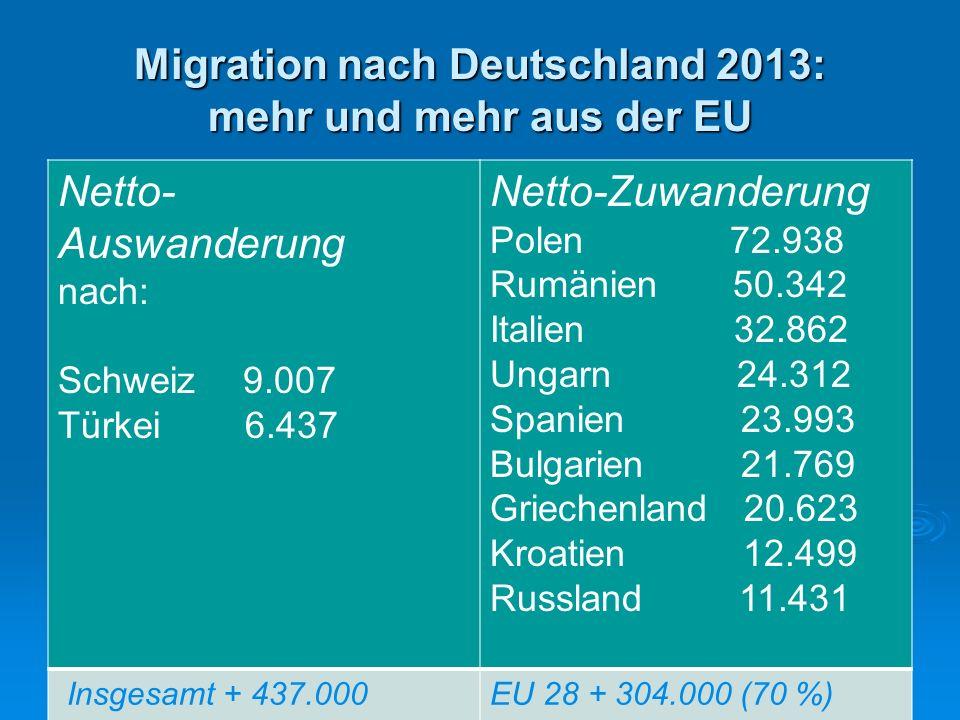 Migration nach Deutschland 2013: mehr und mehr aus der EU Netto- Auswanderung nach: Schweiz 9.007 Türkei 6.437 Netto-Zuwanderung Polen 72.938 Rumänien