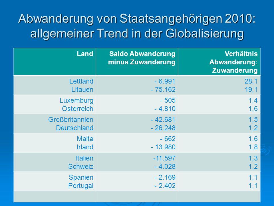 Abwanderung von Staatsangehörigen 2010: allgemeiner Trend in der Globalisierung LandSaldo Abwanderung minus Zuwanderung Verhältnis Abwanderung: Zuwand