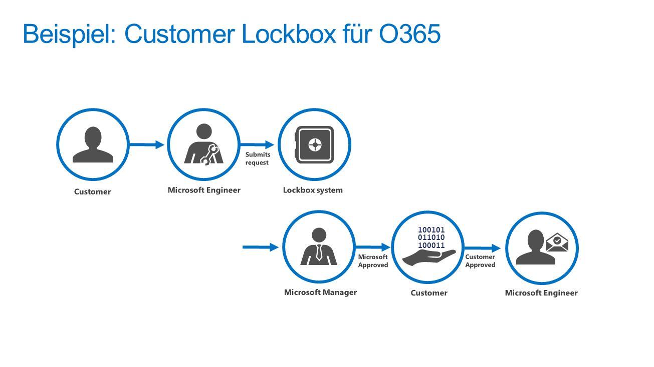 Beispiel: Customer Lockbox für O365 100101 011010 100011
