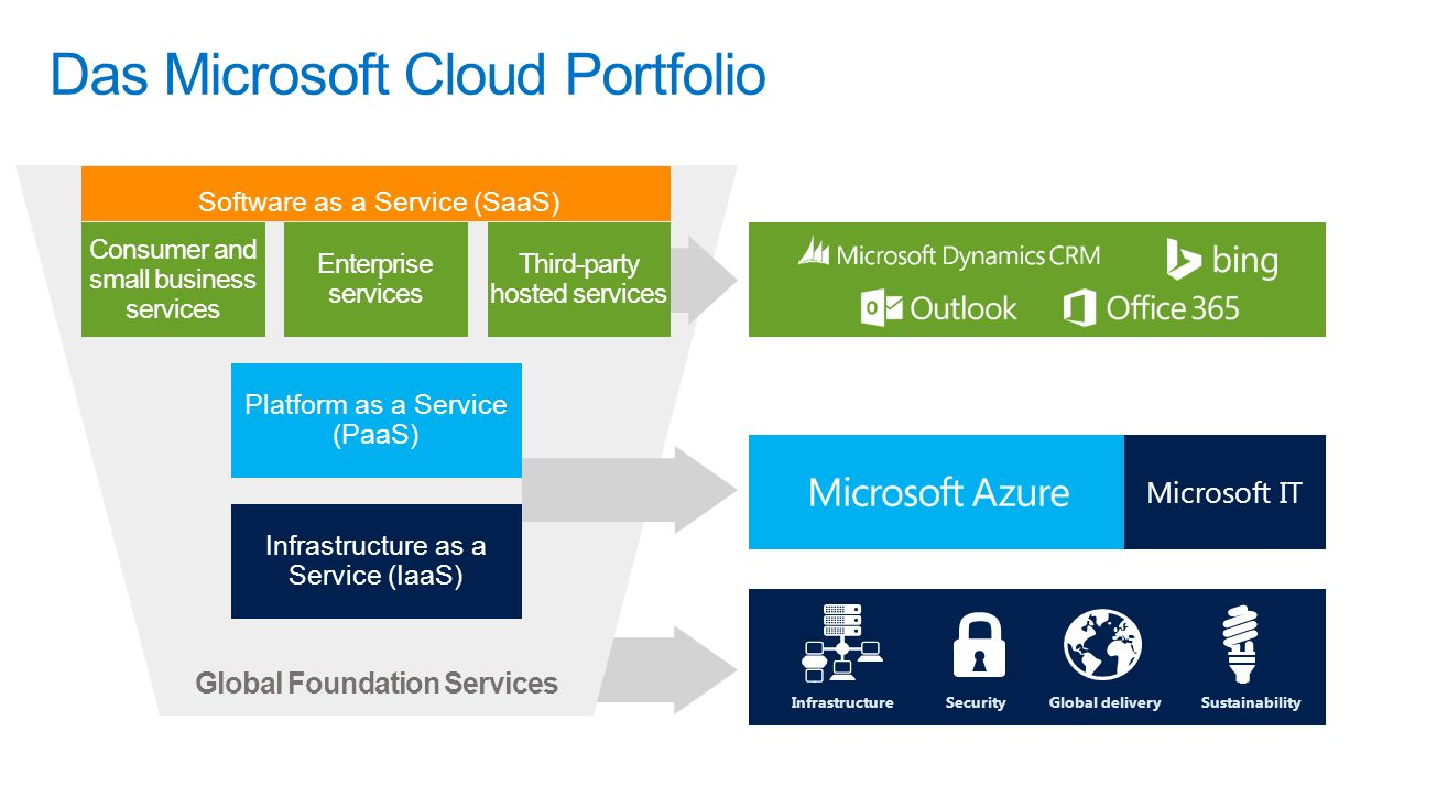 Global Foundation Services Platform as a Service (PaaS) Infrastructure as a Service (IaaS) Consumer and small business services Enterprise services Third-party hosted services Software as a Service (SaaS) Microsoft IT SecurityGlobal deliverySustainabilityInfrastructure Das Microsoft Cloud Portfolio
