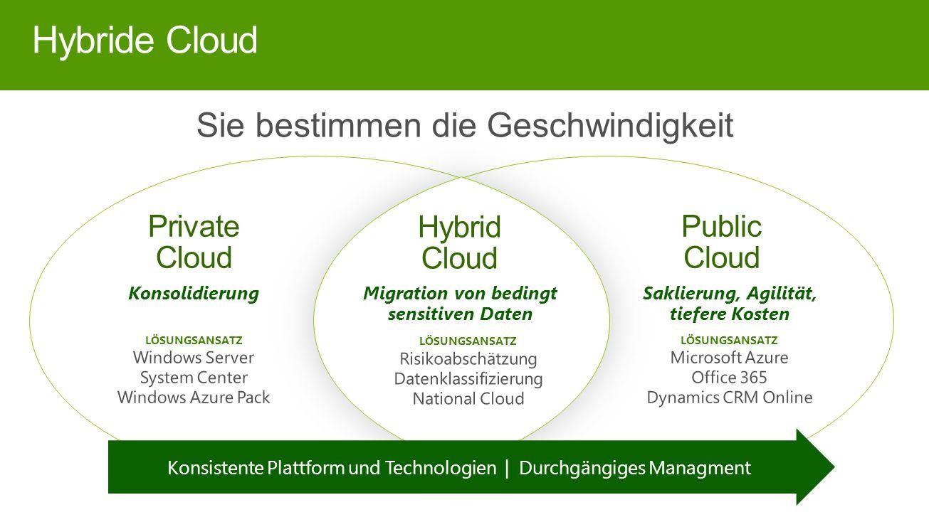 Hybride Cloud Private Cloud Konsolidierung Public Cloud Saklierung, Agilität, tiefere Kosten Hybrid Cloud Migration von bedingt sensitiven Daten Konsistente Plattform und Technologien | Durchgängiges Managment Sie bestimmen die Geschwindigkeit