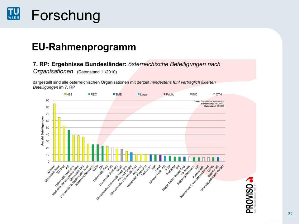 Forschung 22 EU-Rahmenprogramm