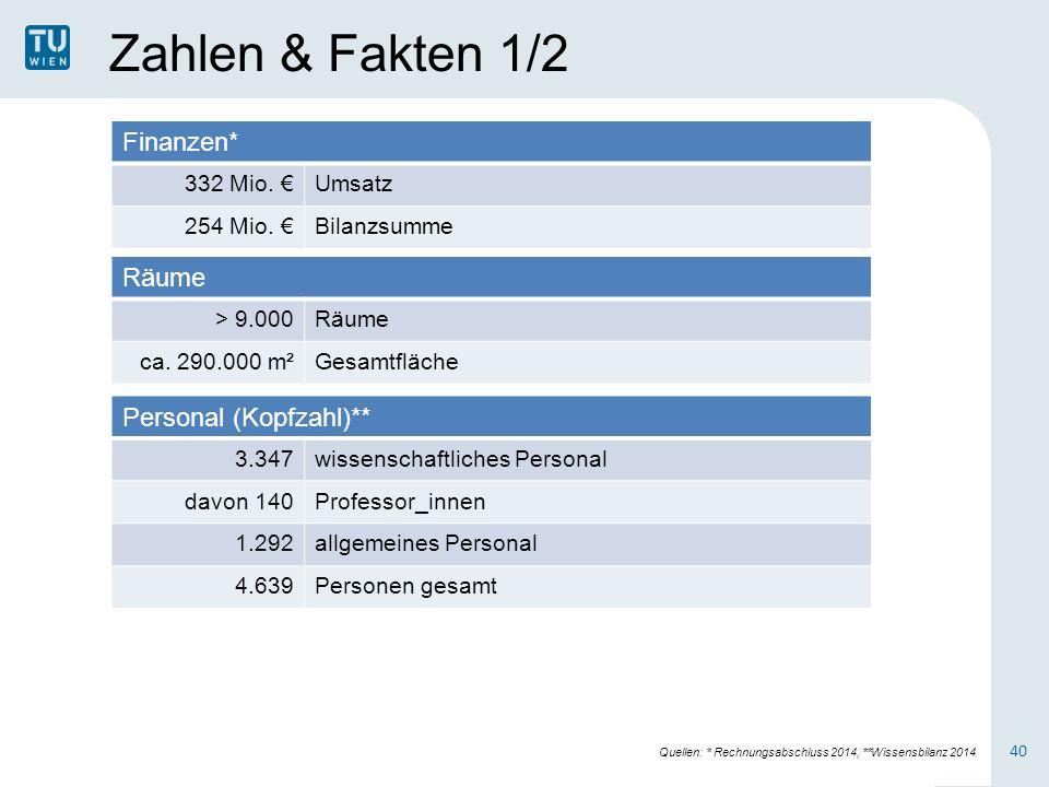 Zahlen & Fakten 1/2 Finanzen* 332 Mio. €Umsatz 254 Mio.