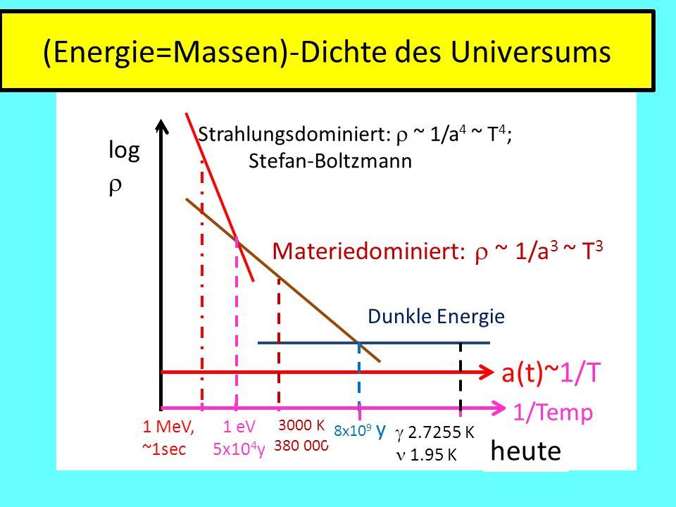Materiedominiert:  ~ 1/a 3 ~ T 3 (Energie=Massen)-Dichte des Universums log  a(t)~1/T Dunkle Energie 1/Temp 1 MeV, ~1sec 1 eV 5x10 4 y heute 3000 K 380 000 8x10 9 y  2.7255 K 1.95 K Strahlungsdominiert:  ~ 1/a 4 ~ T 4 ; Stefan-Boltzmann