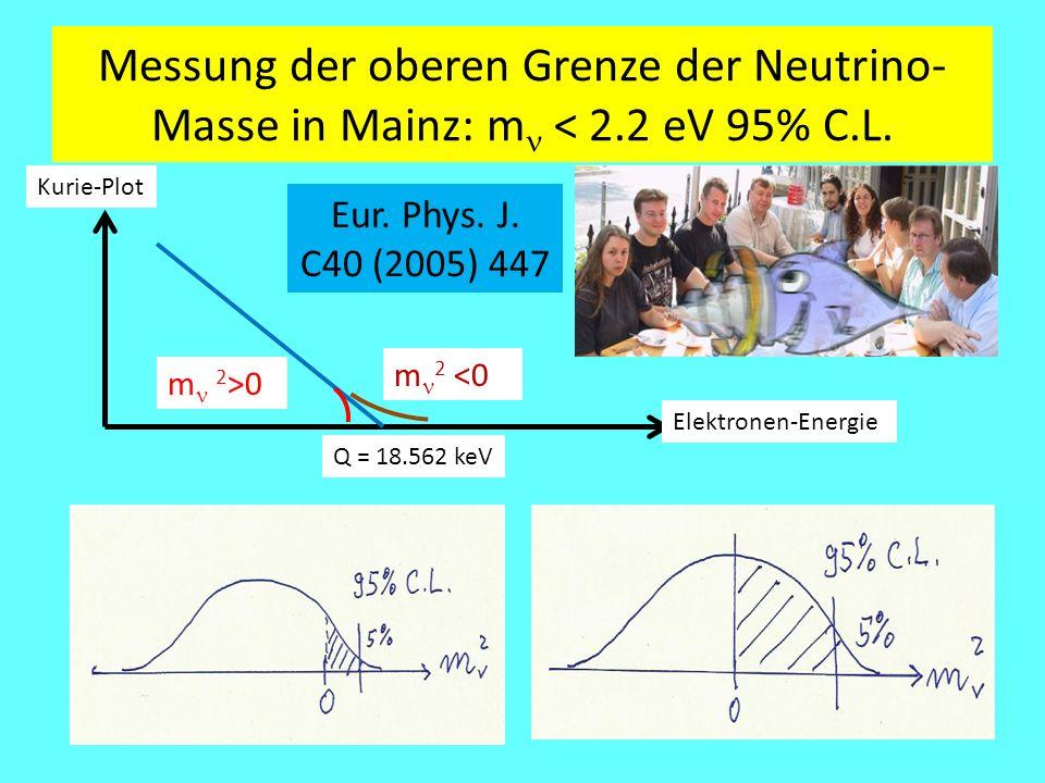 Messung der oberen Grenze der Neutrino- Masse in Mainz: m < 2.2 eV 95% C.L. Kurie-Plot Q = 18.562 keV m 2 >0 m 2 <0 Elektronen-Energie Eur. Phys. J. C