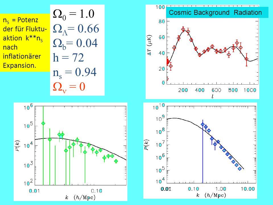  0 = 1.0   = 0.66  b = 0.04 h = 72 n s = 0.94  = 0 0.01 Cosmic Background Radiation n S = Potenz der für Fluktu- aktion k**n S nach inflationärer Expansion.
