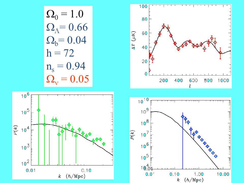  0 = 1.0   = 0.66  b = 0.04 h = 72 n s = 0.94  = 0.05 0.01