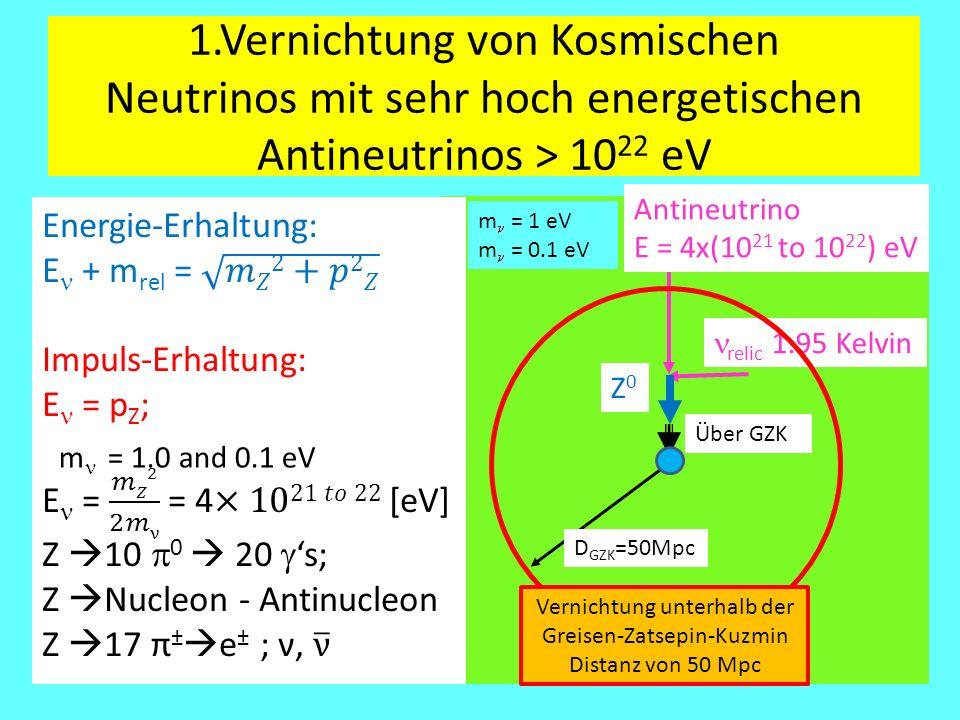 relic 1.95 Kelvin D GZK =50Mpc 1.Vernichtung von Kosmischen Neutrinos mit sehr hoch energetischen Antineutrinos > 10 22 eV Z0Z0 Über GZK Vernichtung unterhalb der Greisen-Zatsepin-Kuzmin Distanz von 50 Mpc m  = 1.0 and 0.1 eV Antineutrino E = 4x(10 21 to 10 22 ) eV m = 1 eV m = 0.1 eV