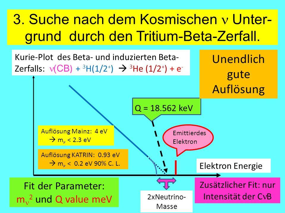 3. Suche nach dem Kosmischen  Unter- grund durch den Tritium-Beta-Zerfall. Kurie-Plot des Beta- und induzierten Beta- Zerfalls: (CB ) + 3 H(1/2 + ) 