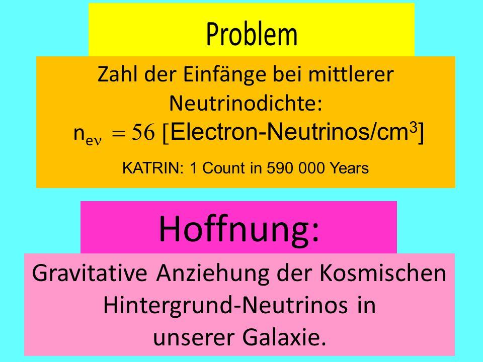 Hoffnung: Zahl der Einfänge bei mittlerer Neutrinodichte: n e   Electron-Neutrinos/cm 3 ] KATRIN: 1 Count in 590 000 Years Gravitative Anziehung der Kosmischen Hintergrund-Neutrinos in unserer Galaxie.