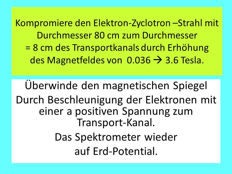 Kompromiere den Elektron-Zyclotron –Strahl mit Durchmesser 80 cm zum Durchmesser = 8 cm des Transportkanals durch Erhöhung des Magnetfeldes von 0.036  3.6 Tesla.