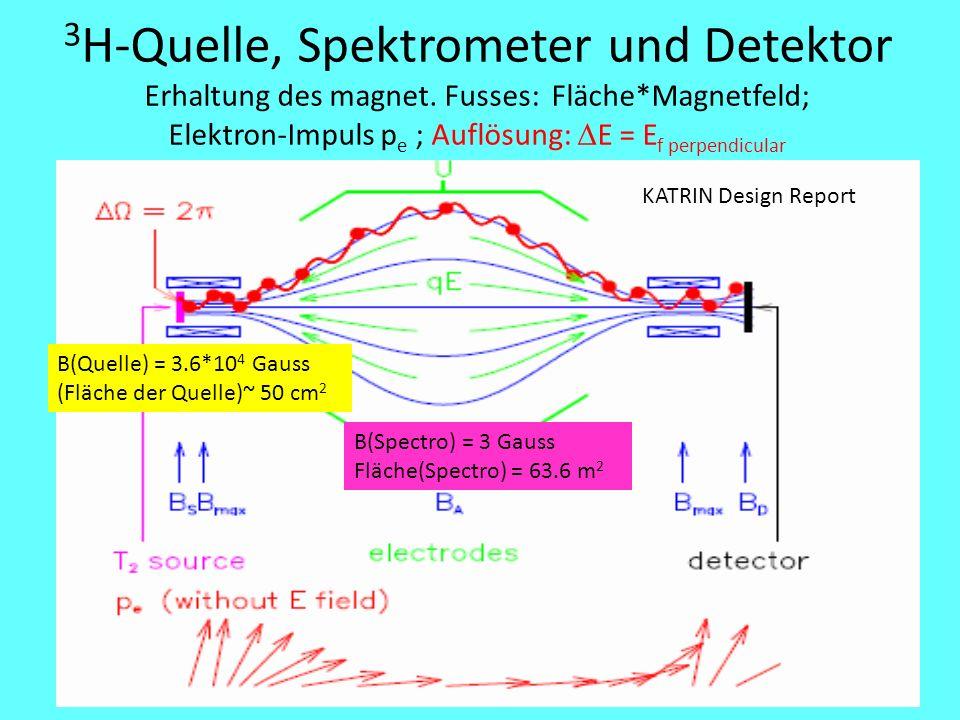 3 H-Quelle, Spektrometer und Detektor Erhaltung des magnet. Fusses: Fläche*Magnetfeld; Elektron-Impuls p e ; Auflösung:  E = E f perpendicular B(Quel