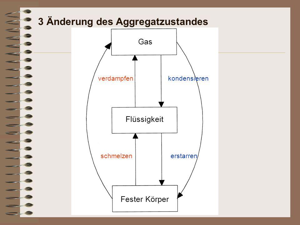 3 Änderung des Aggregatzustandes Fester Körper schmelzen Flüssigkeit verdampfen Gas kondensieren erstarren