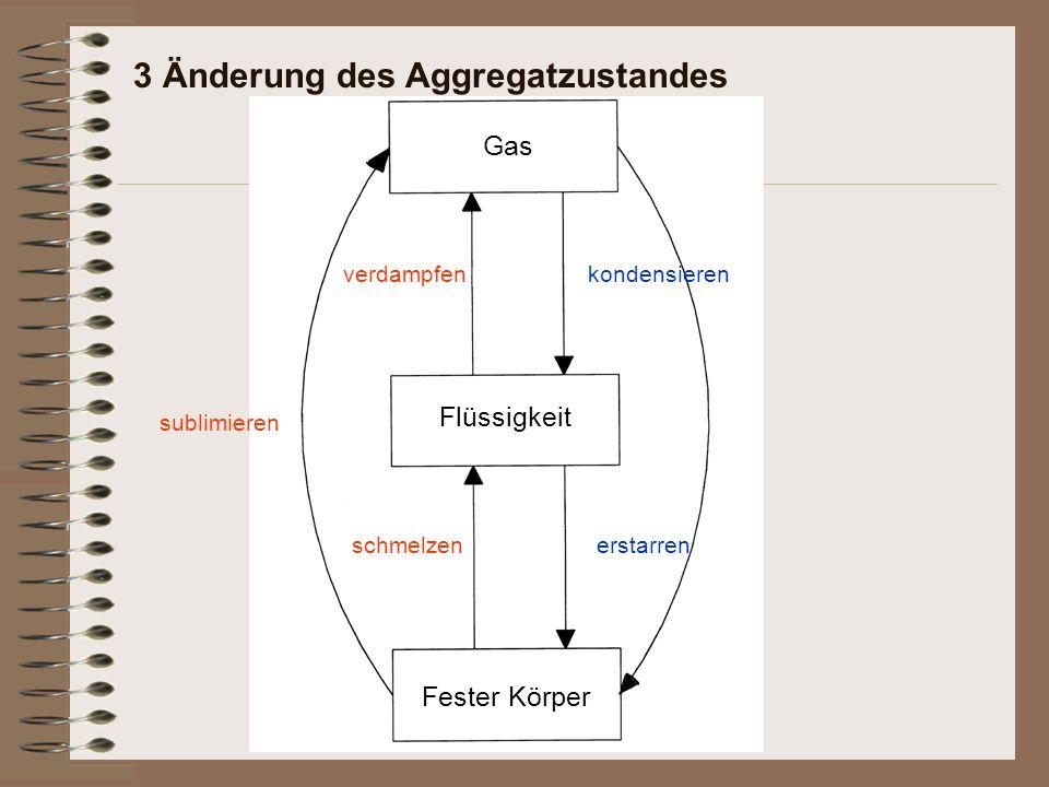 3 Änderung des Aggregatzustandes Fester Körper schmelzen Flüssigkeit verdampfen Gas kondensieren erstarren sublimieren