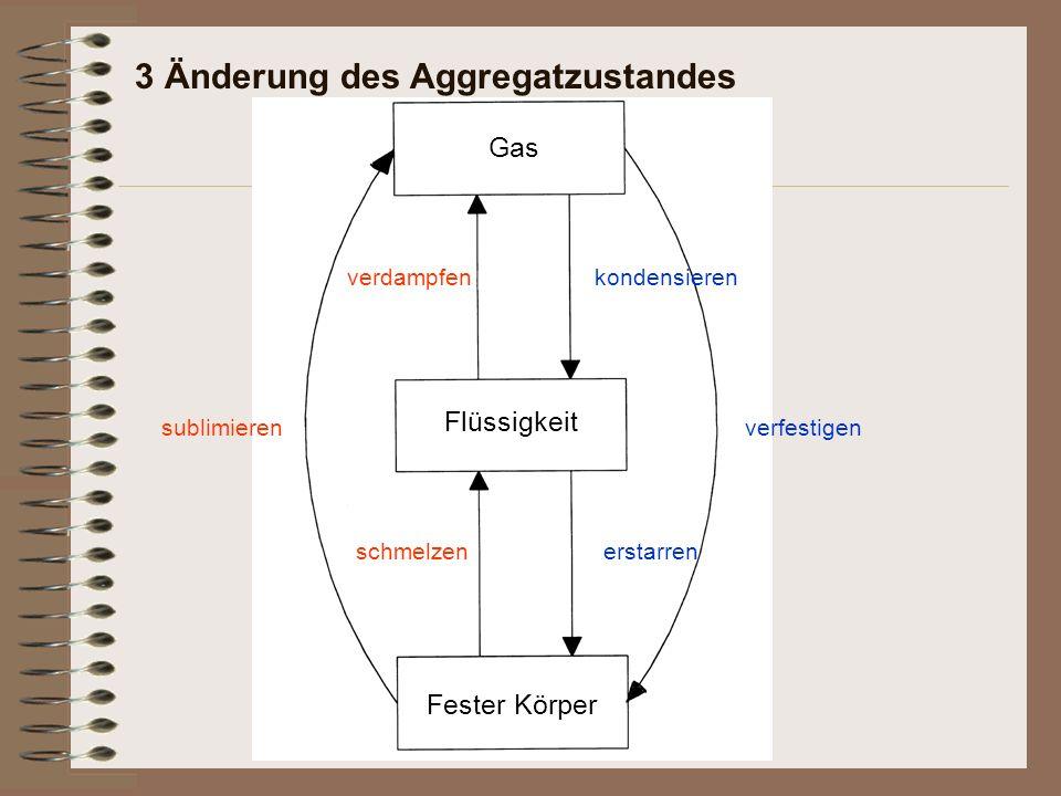 3 Änderung des Aggregatzustandes Fester Körper schmelzen Flüssigkeit verdampfen Gas kondensieren erstarren sublimierenverfestigen