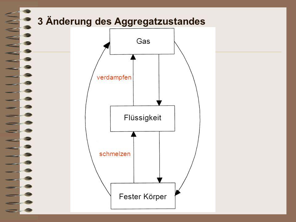 3 Änderung des Aggregatzustandes Fester Körper schmelzen Flüssigkeit verdampfen Gas
