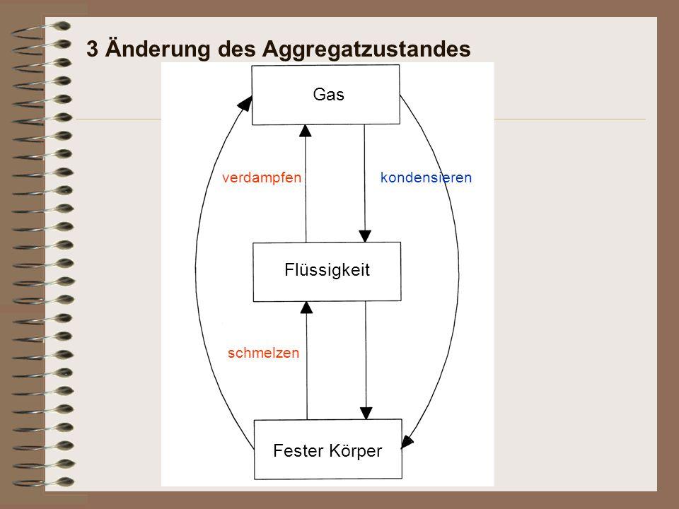 3 Änderung des Aggregatzustandes Fester Körper schmelzen Flüssigkeit verdampfen Gas kondensieren