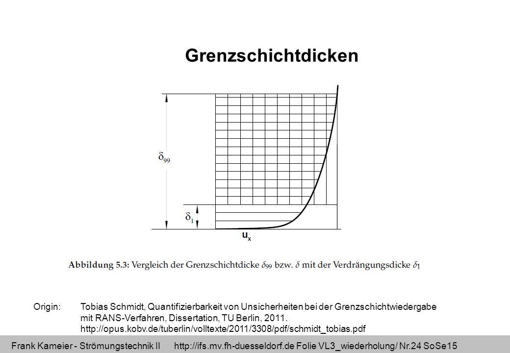 Frank Kameier - Strömungstechnik II http://ifs.mv.fh-duesseldorf.de Folie VL3_wiederholung/ Nr.24 SoSe15 Origin: Tobias Schmidt, Quantifizierbarkeit von Unsicherheiten bei der Grenzschichtwiedergabe mit RANS-Verfahren, Dissertation, TU Berlin, 2011.