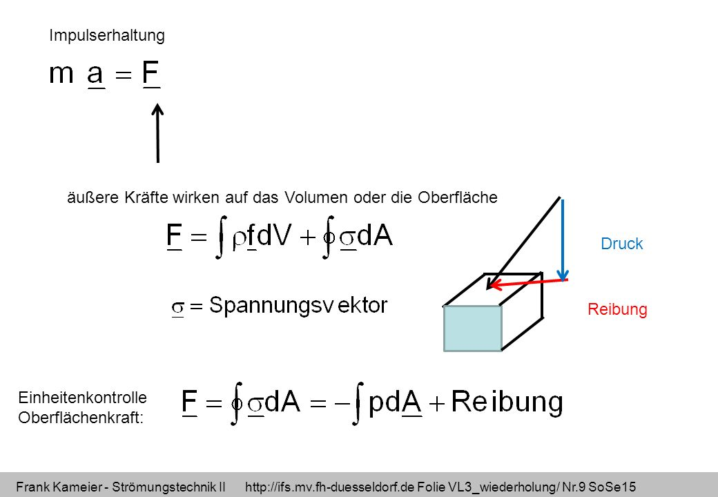 Frank Kameier - Strömungstechnik II http://ifs.mv.fh-duesseldorf.de Folie VL3_wiederholung/ Nr.9 SoSe15 Impulserhaltung äußere Kräfte wirken auf das Volumen oder die Oberfläche Einheitenkontrolle Oberflächenkraft: Druck Reibung