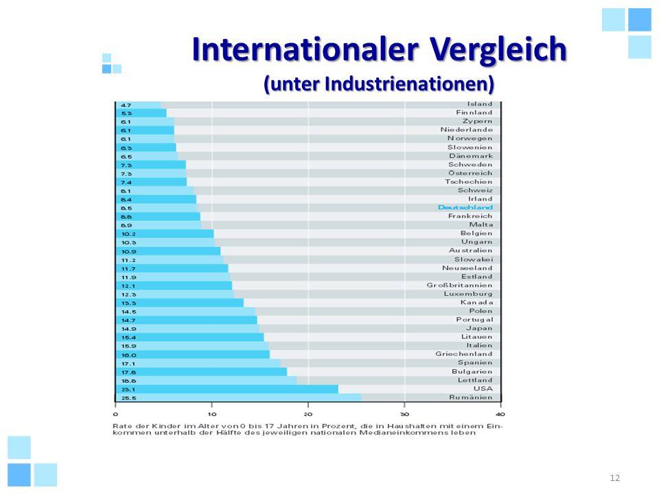 Internationaler Vergleich (unter Industrienationen) 12