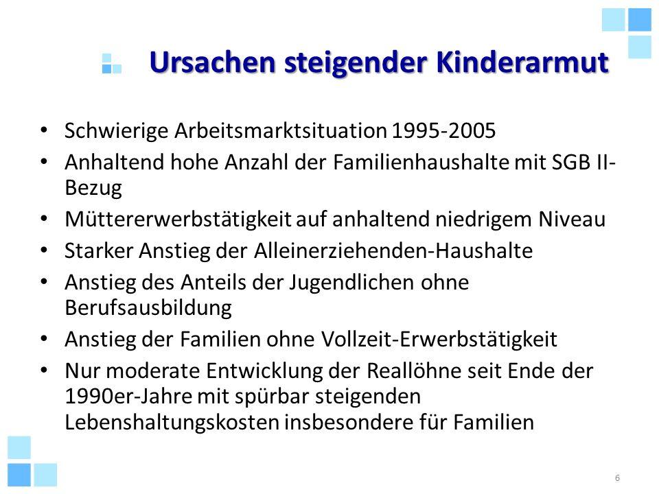 Ursachen steigender Kinderarmut Schwierige Arbeitsmarktsituation 1995-2005 Anhaltend hohe Anzahl der Familienhaushalte mit SGB II- Bezug Müttererwerbs