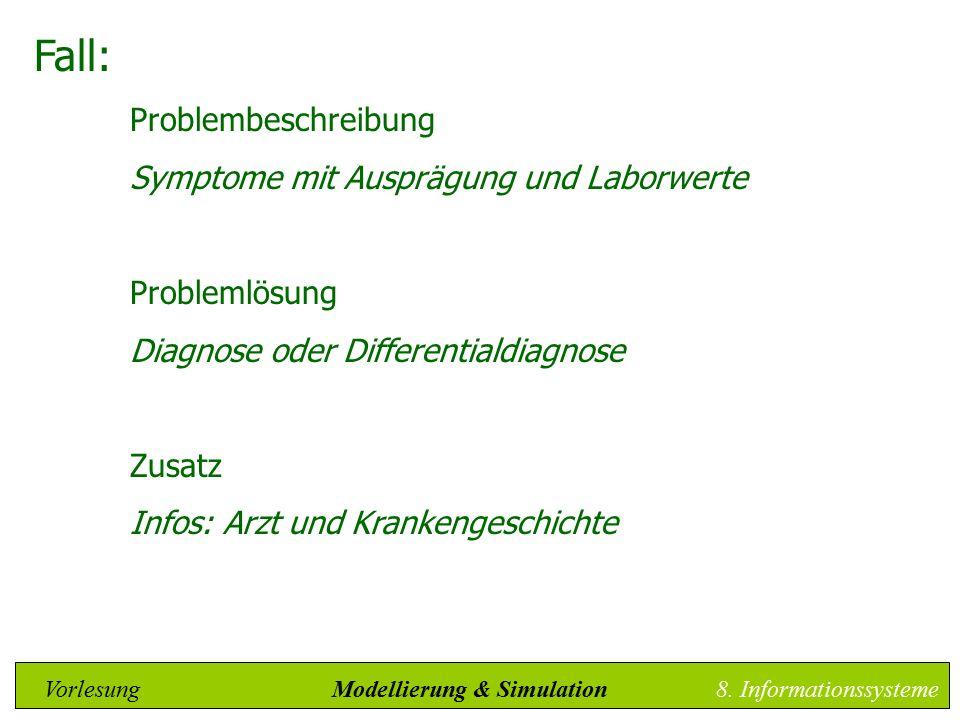 Fall: Problembeschreibung Symptome mit Ausprägung und Laborwerte Problemlösung Diagnose oder Differentialdiagnose Zusatz Infos: Arzt und Krankengeschichte Vorlesung Modellierung & Simulation8.