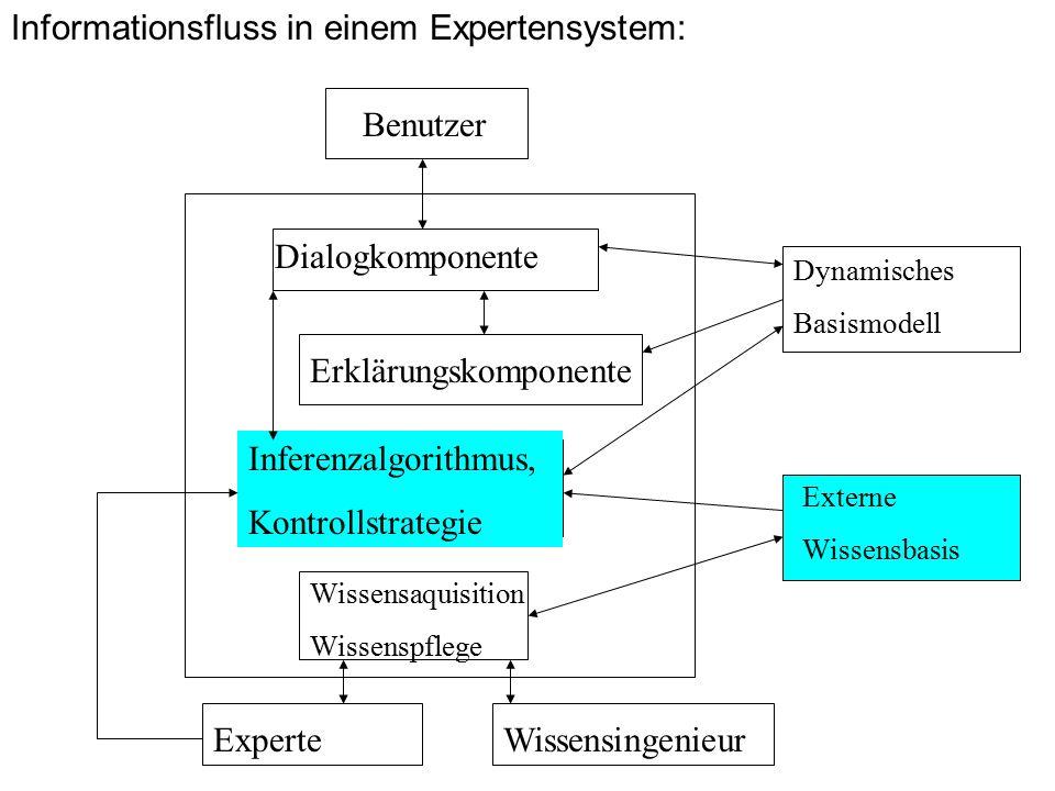 Informationsfluss in einem Expertensystem: Benutzer Dialogkomponente Erklärungskomponente Inferenzalgorithmus, Kontrollstrategie Wissensaquisition Wissenspflege Dynamisches Basismodell Externe Wissensbasis WissensingenieurExperte
