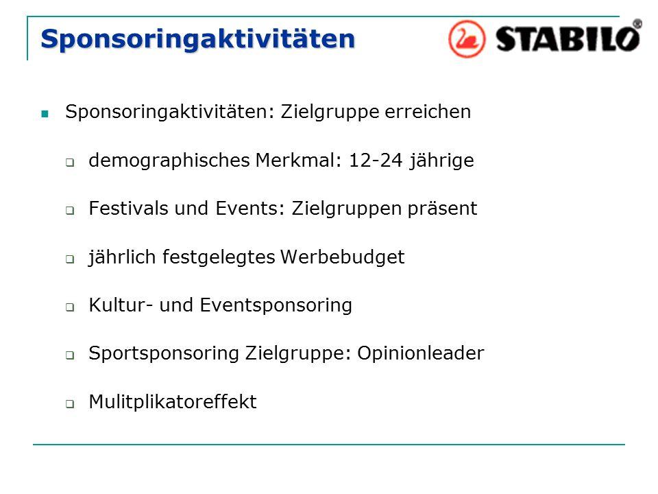 Sponsoringaktivitäten Sponsoringaktivitäten: Zielgruppe erreichen  demographisches Merkmal: 12-24 jährige  Festivals und Events: Zielgruppen präsent