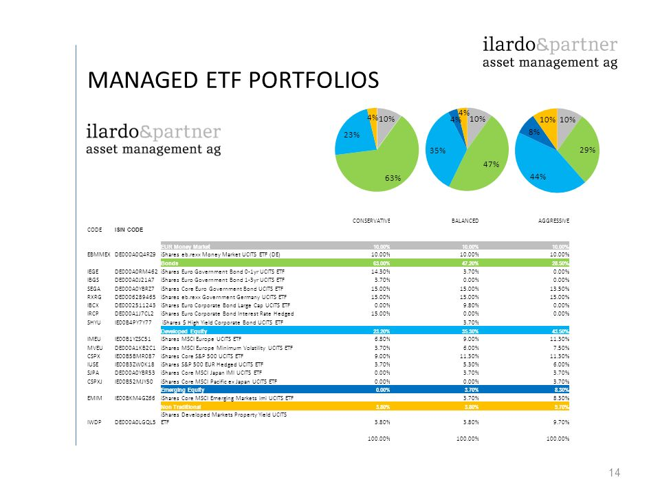14 MANAGED ETF PORTFOLIOS CONSERVATIVEBALANCEDAGGRESSIVE CODE ISIN CODE EUR Money Market10.00% EBMMEXDE000A0Q4RZ9iShares eb.rexx Money Market UCITS ETF (DE)10.00% Bonds63.00%47.20%28.50% IEGEDE000A0RM462iShares Euro Government Bond 0-1yr UCITS ETF14.30%3.70%0.00% IBGSDE000A0J21A7iShares Euro Government Bond 1-3yr UCITS ETF3.70%0.00% SEGADE000A0YBRZ7iShares Core Euro Government Bond UCITS ETF15.00% 13.50% RXRGDE0006289465iShares eb.rexx Government Germany UCITS ETF15.00% IBCXDE0002511243iShares Euro Corporate Bond Large Cap UCITS ETF0.00%9.80%0.00% IRCPDE000A1J7CL2iShares Euro Corporate Bond Interest Rate Hedged15.00%0.00% SHYUIE00B4PY7Y77 iShares $ High Yield Corporate Bond UCITS ETF3.70% Developed Equity23.20%35.30%43.50% IMEUIE00B1YZSC51iShares MSCI Europe UCITS ETF6.80%9.00%11.30% MVEUDE000A1KB2C1iShares MSCI Europe Minimum Volatility UCITS ETF3.70%6.00%7.50% CSPXIE00B5BMR087iShares Core S&P 500 UCITS ETF9.00%11.30% IUSEIE00B3ZW0K18iShares S&P 500 EUR Hedged UCITS ETF3.70%5.30%6.00% SJPADE000A0YBR53iShares Core MSCI Japan IMI UCITS ETF0.00%3.70% CSPXJIE00B52MJY50iShares Core MSCI Pacific ex Japan UCITS ETF0.00% 3.70% Emerging Equity0.00%3.70%8.30% EMIMIE00BKM4GZ66iShares Core MSCI Emerging Markets imi UCITS ETF3.70%8.30% Non Traditional3.80% 9.70% IWDPDE000A0LGQL5 iShares Developed Markets Property Yield UCITS ETF3.80% 9.70% 100.00%