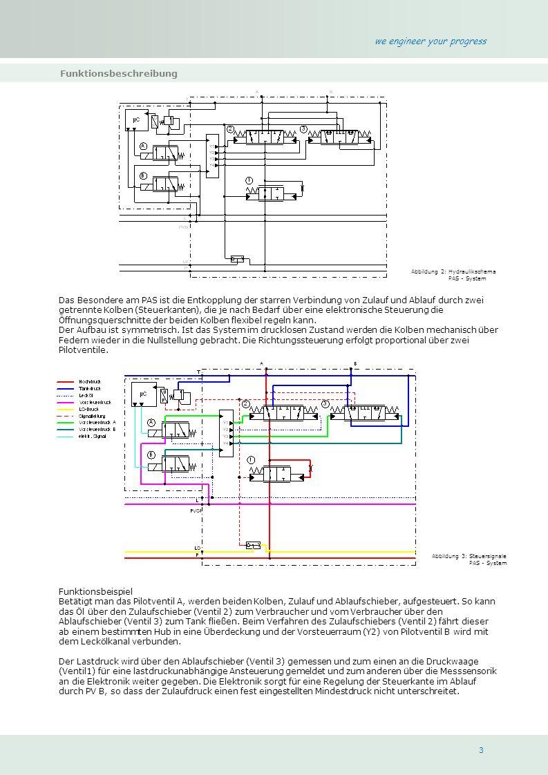 we engineer your progress 3 Funktionsbeschreibung Das Besondere am PAS ist die Entkopplung der starren Verbindung von Zulauf und Ablauf durch zwei getrennte Kolben (Steuerkanten), die je nach Bedarf über eine elektronische Steuerung die Öffnungsquerschnitte der beiden Kolben flexibel regeln kann.