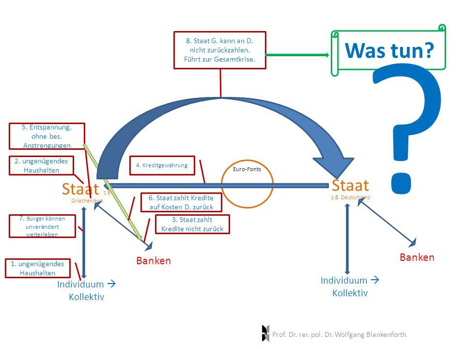 Banken Individuum  Kollektiv Staat z.B. Griechenland 1.