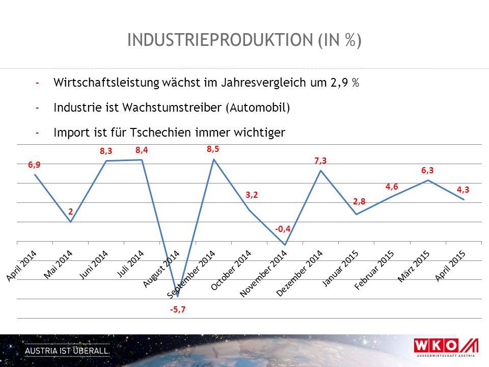 -Wirtschaftsleistung wächst im Jahresvergleich um 2,9 % -Industrie ist Wachstumstreiber (Automobil) -Import ist für Tschechien immer wichtiger INDUSTR
