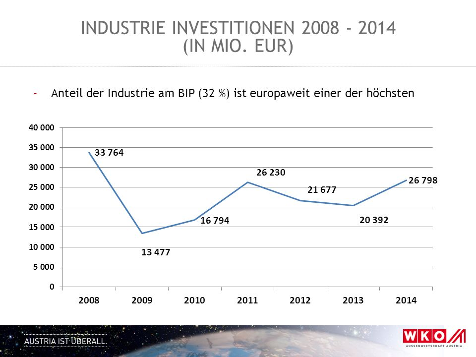 INDUSTRIE INVESTITIONEN 2008 - 2014 (IN MIO. EUR) -Anteil der Industrie am BIP (32 %) ist europaweit einer der höchsten