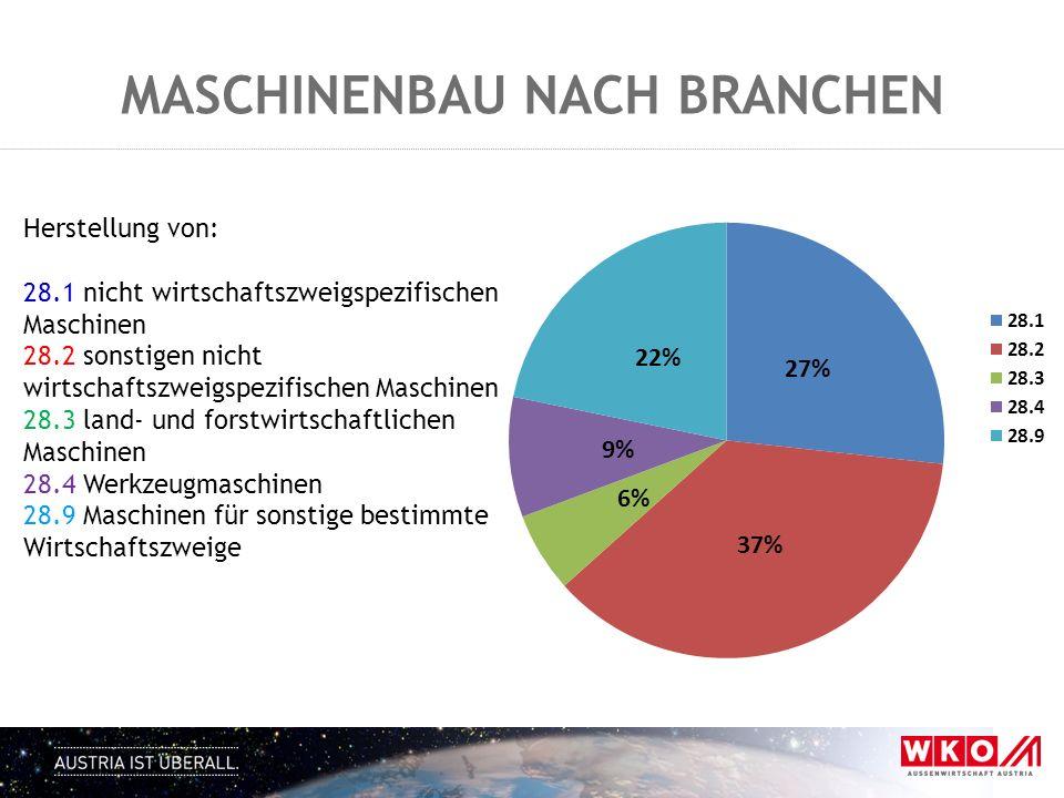 MASCHINENBAU NACH BRANCHEN Herstellung von: 28.1 nicht wirtschaftszweigspezifischen Maschinen 28.2 sonstigen nicht wirtschaftszweigspezifischen Maschi