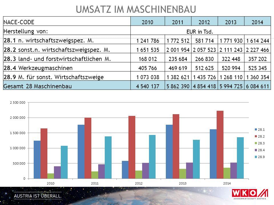 UMSATZ IM MASCHINENBAU NACE-CODE 20102011201220132014 Herstellung von: EUR in Tsd. 28.1 n. wirtschaftszweigspez. M. 1 241 7861 772 512581 7141 771 930
