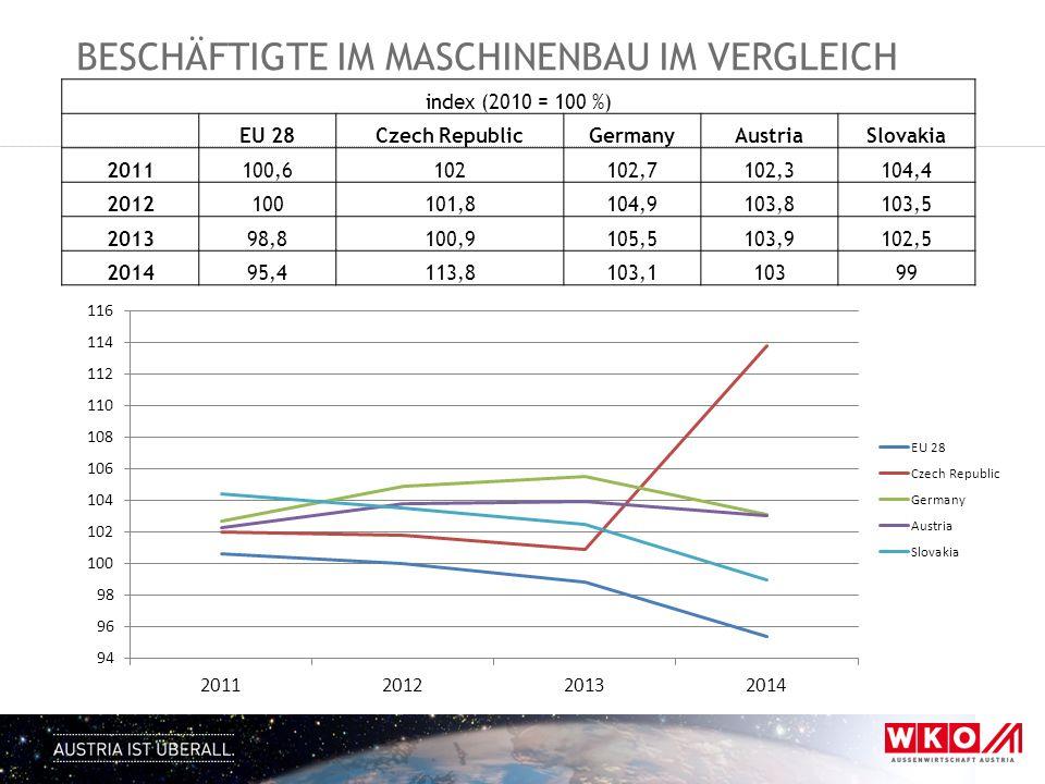 BESCHÄFTIGTE IM MASCHINENBAU IM VERGLEICH index (2010 = 100 %) EU 28Czech RepublicGermanyAustriaSlovakia 2011100,6102102,7102,3104,4 2012100101,8104,9