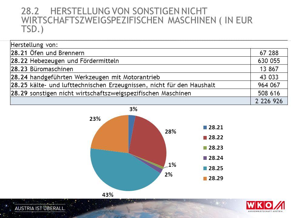 28.2HERSTELLUNG VON SONSTIGEN NICHT WIRTSCHAFTSZWEIGSPEZIFISCHEN MASCHINEN ( IN EUR TSD.) Herstellung von: 28.21 Öfen und Brennern67 288 28.22 Hebezeu