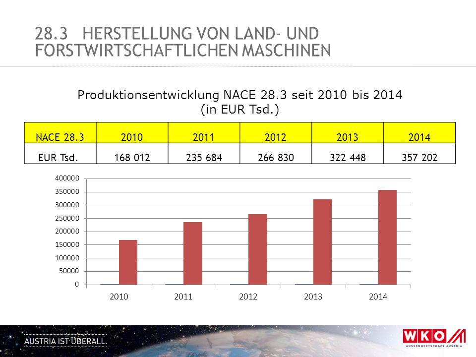 28.3HERSTELLUNG VON LAND- UND FORSTWIRTSCHAFTLICHEN MASCHINEN Produktionsentwicklung NACE 28.3 seit 2010 bis 2014 (in EUR Tsd.) NACE 28.32010201120122