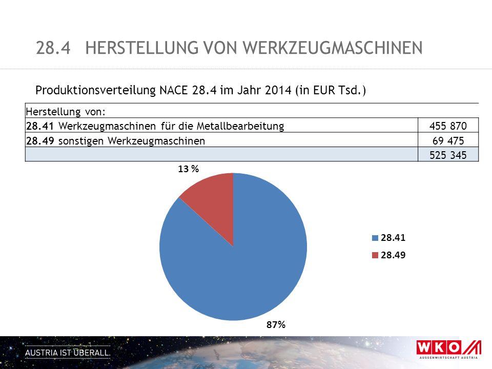 28.4HERSTELLUNG VON WERKZEUGMASCHINEN Produktionsverteilung NACE 28.4 im Jahr 2014 (in EUR Tsd.) Herstellung von: 28.41 Werkzeugmaschinen für die Meta