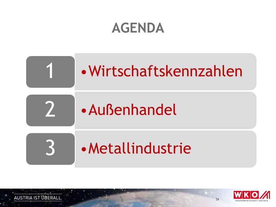 AGENDA 36 Wirtschaftskennzahlen 1 Außenhandel 2 Metallindustrie 3