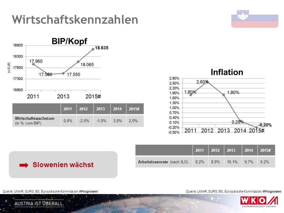 Wirtschaftskennzahlen Quelle: UMAR, SURS, BS, Europäische Kommission; #Prognosen in EUR 20112012201320142015# Wirtschaftswachstum (in % vom BIP) 0,6%-