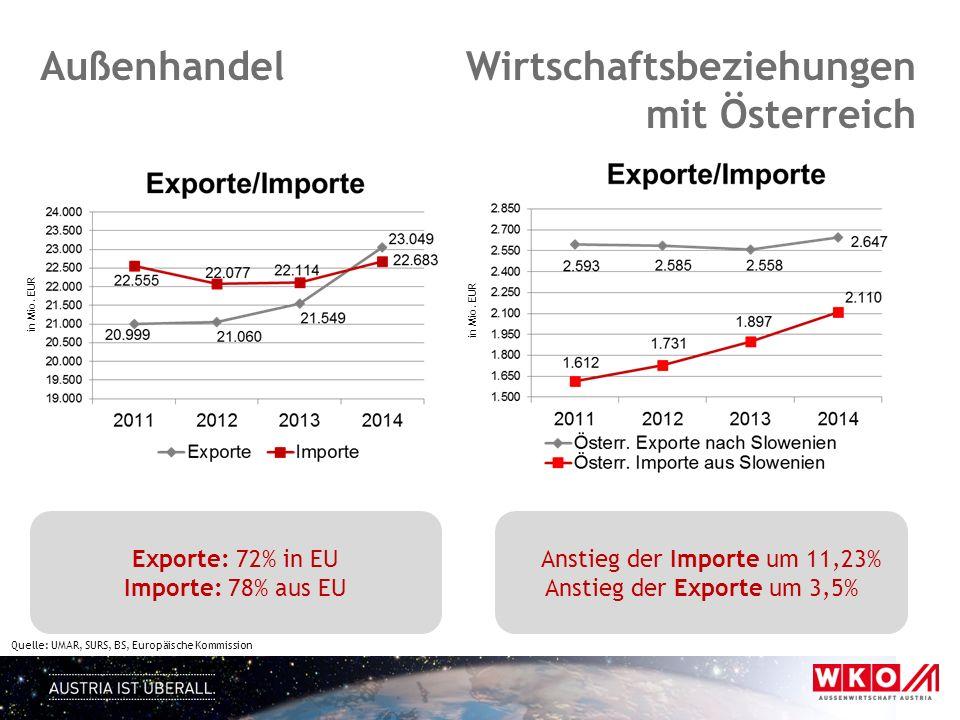 in Mio. EUR Quelle: UMAR, SURS, BS, Europäische Kommission Außenhandel in Mio. EUR Wirtschaftsbeziehungen mit Österreich Exporte: 72% in EU Importe: 7