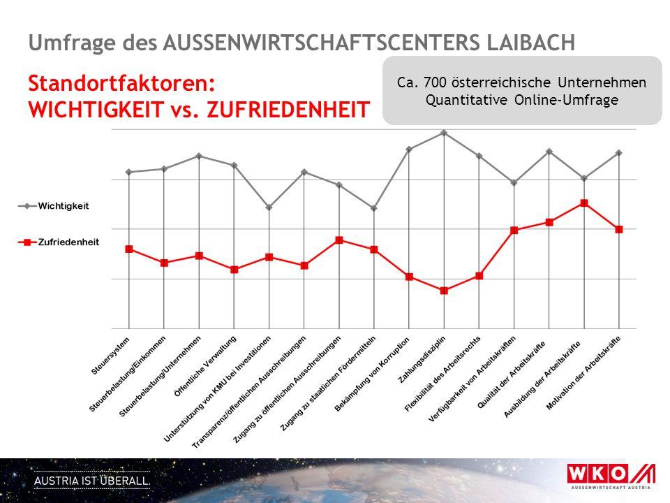 Umfrage des AUSSENWIRTSCHAFTSCENTERS LAIBACH Standortfaktoren: WICHTIGKEIT vs. ZUFRIEDENHEIT Ca. 700 österreichische Unternehmen Quantitative Online-U