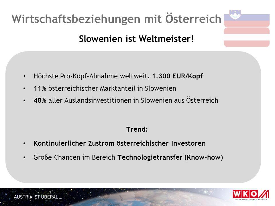 Höchste Pro-Kopf-Abnahme weltweit, 1.300 EUR/Kopf 11% österreichischer Marktanteil in Slowenien 48% aller Auslandsinvestitionen in Slowenien aus Öster