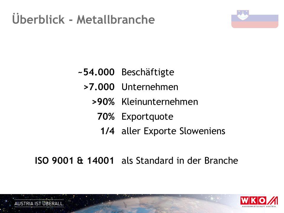 Überblick - Metallbranche ~54.000Beschäftigte >7.000 Unternehmen >90%Kleinunternehmen 70%Exportquote 1/4aller Exporte Sloweniens ISO 9001 & 14001als S